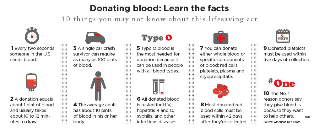donating blood facts